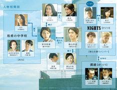 映画「ホットロード」の相関図。(c) 2014『ホットロード』製作委員会 (c) 紡木たく/集英社