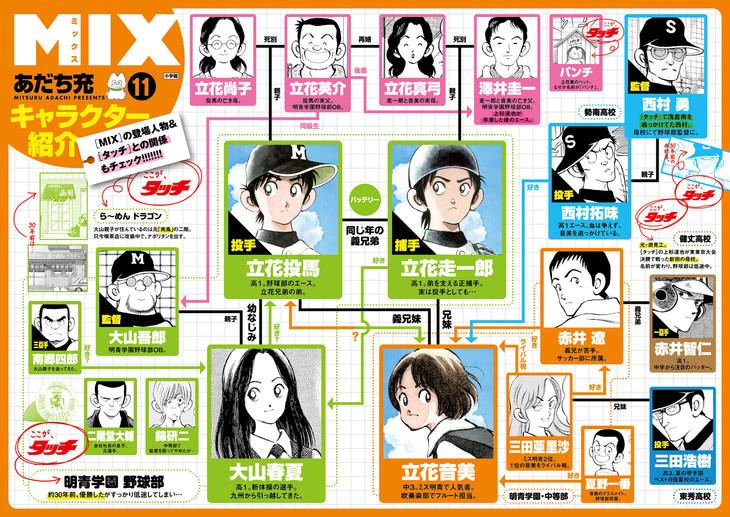 「MIX」の登場人物と「タッチ」の関係をまとめた相関図。