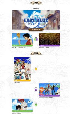 「ONE_PIECE」の歴史を振り返る年表「20th LOG(アニメヒストリー)」。