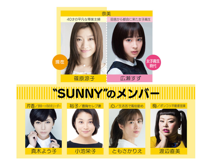 「SUNNY 強い気持ち・強い愛」キャスト