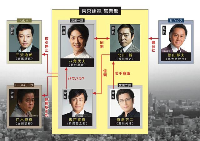 「七つの会議」人物相関図