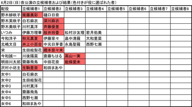 6月2日夜公演の立候補者および結果(色付きが役に選ばれた者)。