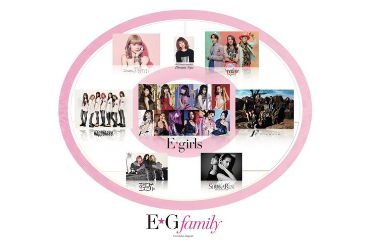 E.G.familyの相関図。