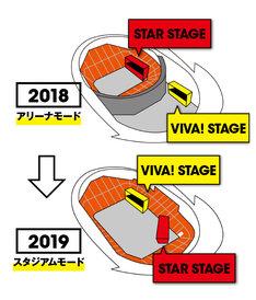「VIVA LA ROCK 2019」のステージレイアウト変更イメージ。