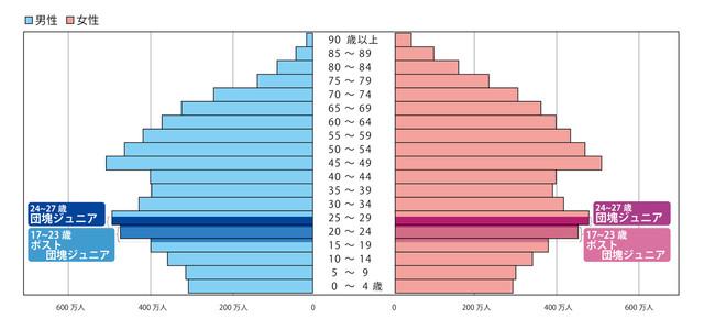 98年当時の人口ピラミッド(総務省統計局「平成10年、年齢5歳階級、男女別人口-総人口」から作成)。