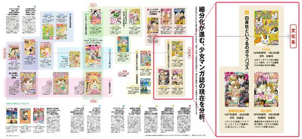 出典:Pen2013年6月1日号「これを知らなきゃ、日本文化は語れない。少女マンガ超入門!」(CCCメディアハウス刊)
