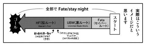 タスクオーナが図解した「Fate/stay night」。