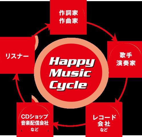 ハッピーミュージックサイクル